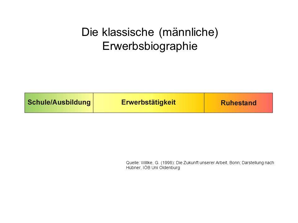 Die klassische (männliche) Erwerbsbiographie Quelle: Willke, G. (1998): Die Zukunft unserer Arbeit, Bonn; Darstellung nach Hübner, IÖB Uni Oldenburg