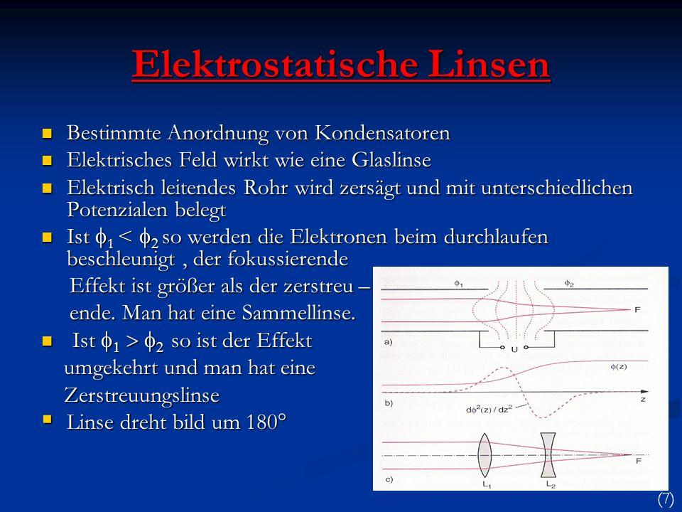Elektromagnetische Linsen Bewegte Elektronen können auch durch magnetische Felder abgelenkt werden (Drei-Finger-Regel der rechten Hand) Bewegte Elektronen können auch durch magnetische Felder abgelenkt werden (Drei-Finger-Regel der rechten Hand) Im homogenen Magnetfeld einer Spule läuft ein Elektron auf einer Schraubenlinie Im homogenen Magnetfeld einer Spule läuft ein Elektron auf einer Schraubenlinie Winkelgeschwindigkeit ist unabhängig von der Bahnrichtung Winkelgeschwindigkeit ist unabhängig von der Bahnrichtung Es schneiden sich alle Bahnen wieder auf der Feldlinie auf der die Quelle liegt Es schneiden sich alle Bahnen wieder auf der Feldlinie auf der die Quelle liegt Abbildungsmaßstab 1:1 Abbildungsmaßstab 1:1 Keine Umkehrung des Bildes Keine Umkehrung des Bildes