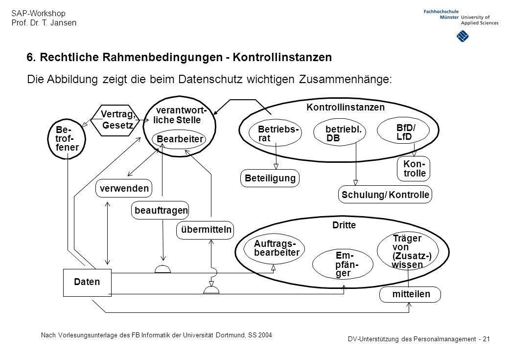 SAP-Workshop Prof. Dr. T. Jansen DV-Unterstützung des Personalmanagement - 21 6. Rechtliche Rahmenbedingungen - Kontrollinstanzen Dritte Kontrollinsta