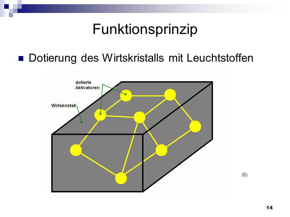 14 Funktionsprinzip Dotierung des Wirtskristalls mit Leuchtstoffen (6)