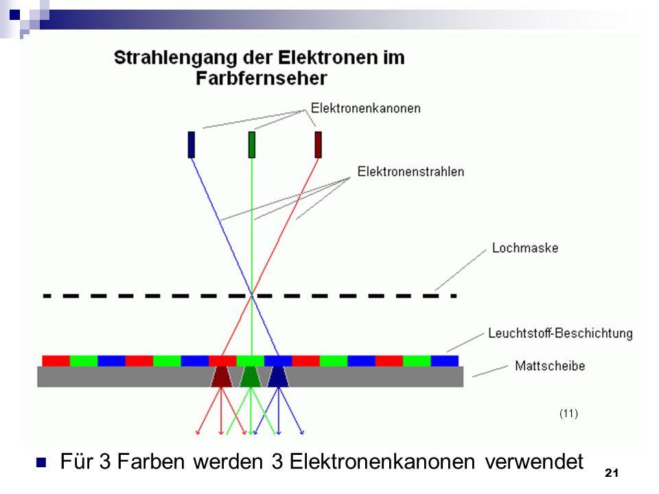 21 Für 3 Farben werden 3 Elektronenkanonen verwendet (11)