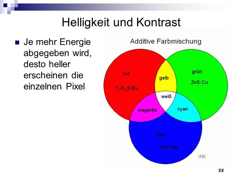 22 Helligkeit und Kontrast Je mehr Energie abgegeben wird, desto heller erscheinen die einzelnen Pixel (12)