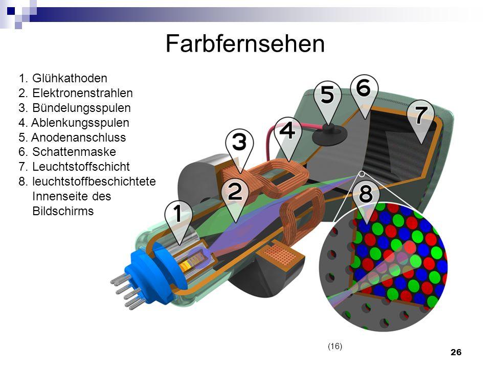 26 Farbfernsehen 1. Glühkathoden 2. Elektronenstrahlen 3. Bündelungsspulen 4. Ablenkungsspulen 5. Anodenanschluss 6. Schattenmaske 7. Leuchtstoffschic