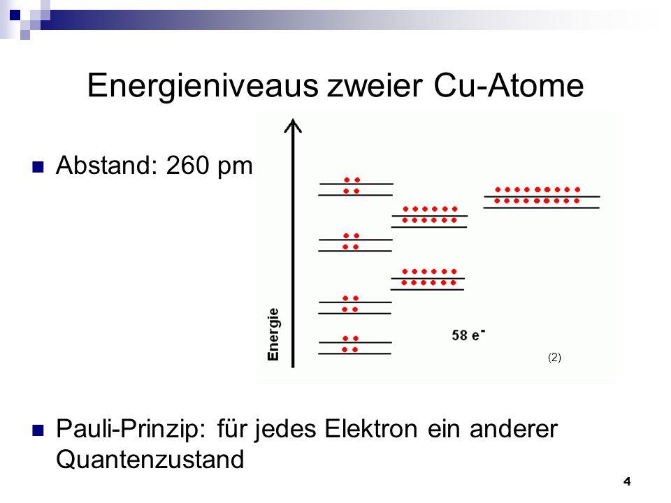 4 Energieniveaus zweier Cu-Atome Abstand: 260 pm Pauli-Prinzip: für jedes Elektron ein anderer Quantenzustand (2)