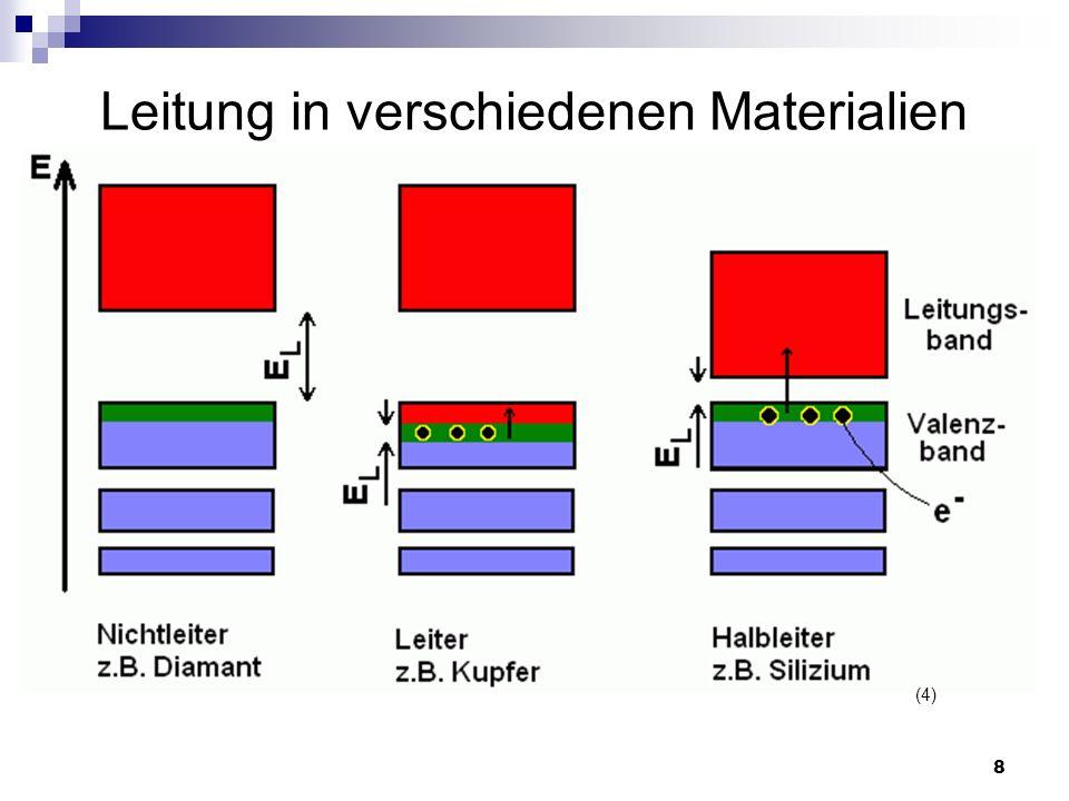 9 Leitung in verschiedenen Materialien Hauptunterschied: Breite der Lückenenergie E L Halbleiter: Si ~1,1 eV, Ge ~4,8 eV Isolator: Diamant ~5,5 eV Ein Halbleiter ist ein Stoff mit einer Energielücke von 1 - 5 eV