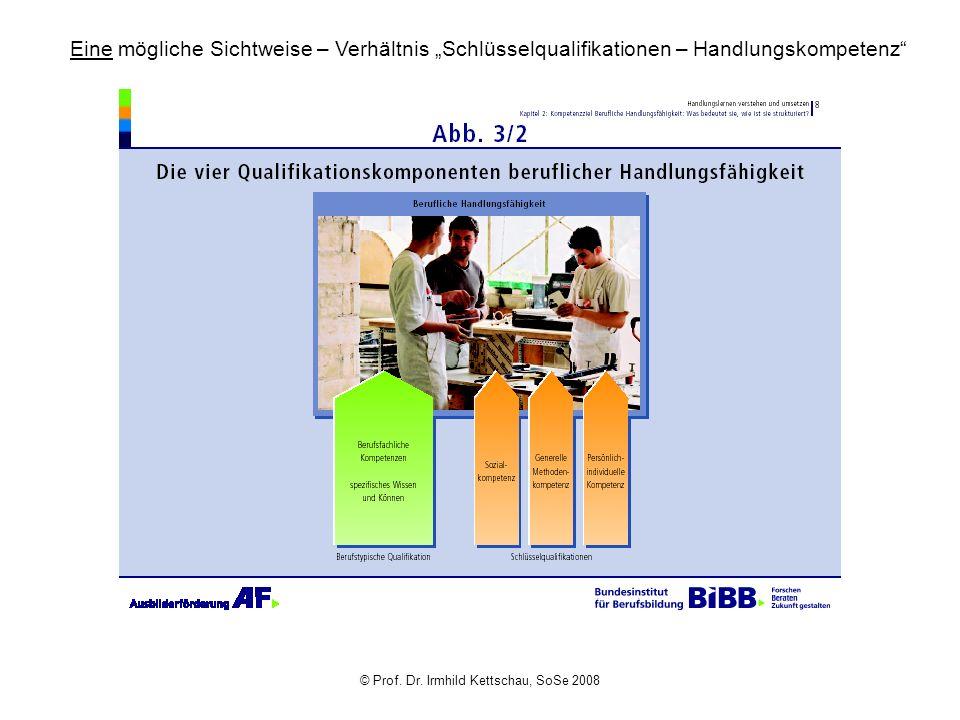 © Prof. Dr. Irmhild Kettschau, SoSe 2008 Eine mögliche Sichtweise – Verhältnis Schlüsselqualifikationen – Handlungskompetenz