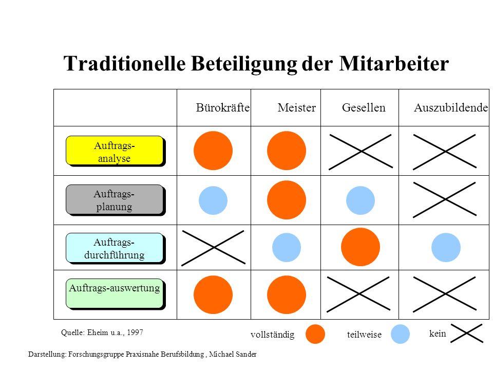 Traditionelle Beteiligung der Mitarbeiter Auftrags-auswertung Auftrags- planung Auftrags- planung Auftrags- analyse Auftrags- analyse Auftrags- durchf