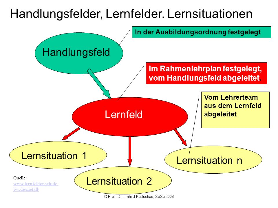 © Prof. Dr. Irmhild Kettschau, SoSe 2008 Handlungsfelder, Lernfelder. Lernsituationen Handlungsfeld Lernfeld Lernsituation 1 Lernsituation 2 Lernsitua