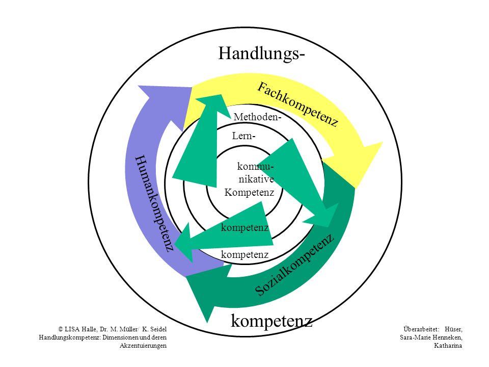 Handlungs- kompetenz Fachkompetenz Sozialkompetenz Humankompetenz Methoden- Lern- kommu- nikative Kompetenz kompetenz © LISA Halle, Dr. M. Müller/ K.