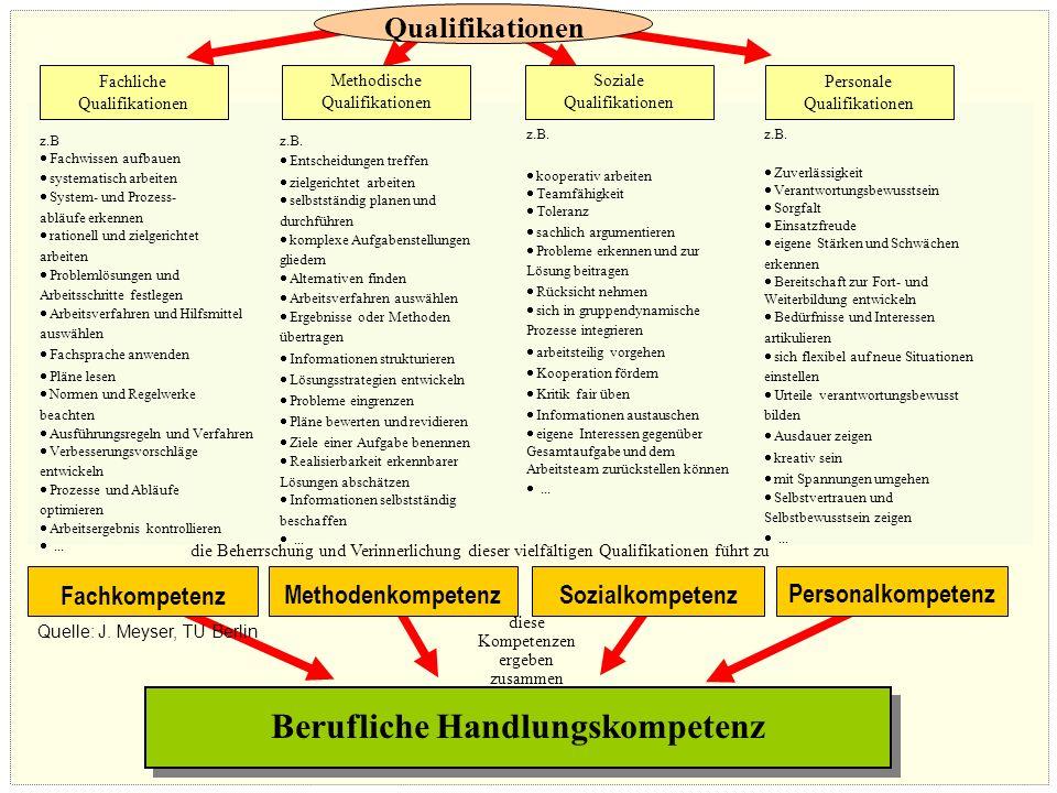 © Prof. Dr. Irmhild Kettschau, SoSe 2008 Fachliche Qualifikationen Methodische Qualifikationen Soziale Qualifikationen Personalkompetenz Fachkompetenz
