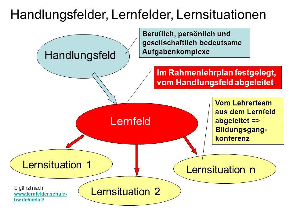 Handlungsfelder, Lernfelder, Lernsituationen Handlungsfeld Lernfeld Lernsituation 1 Lernsituation 2 Lernsituation n Beruflich, persönlich und gesellsc
