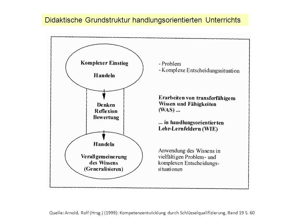 Quelle: Arnold, Rolf (Hrsg.) (1999): Kompetenzentwicklung durch Schlüsselqualifizierung, Band 19 S. 60 Didaktische Grundstruktur handlungsorientierten