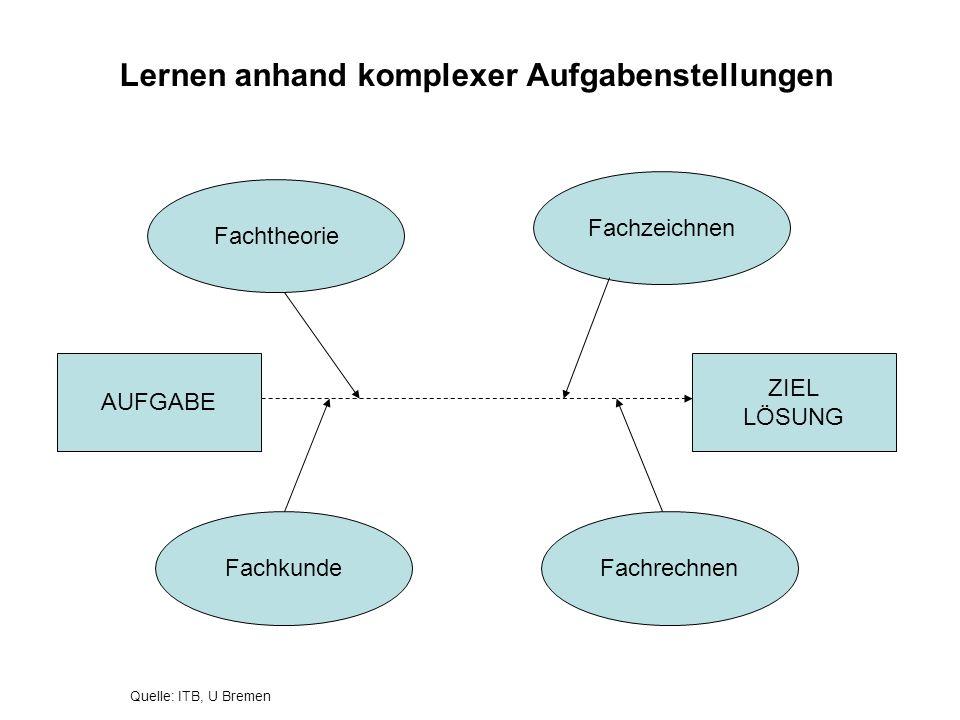 Handlungsorientierte Gestaltung des Lehr-Lern-Arrangements Die Lernsituation ermöglicht eine vollständige Handlung ist nach Handlungsphasen gegliedert zielt auf ein konkretes Handlungsprodukt bzw.