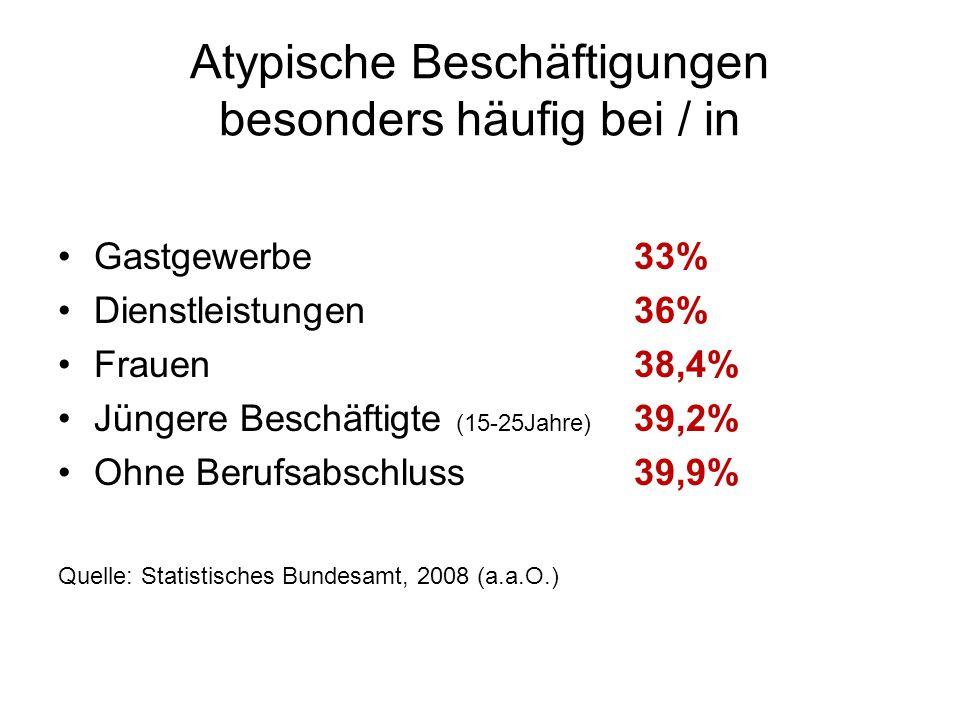 Atypische Beschäftigungen besonders häufig bei / in Gastgewerbe33% Dienstleistungen36% Frauen 38,4% Jüngere Beschäftigte (15-25Jahre) 39,2% Ohne Beruf