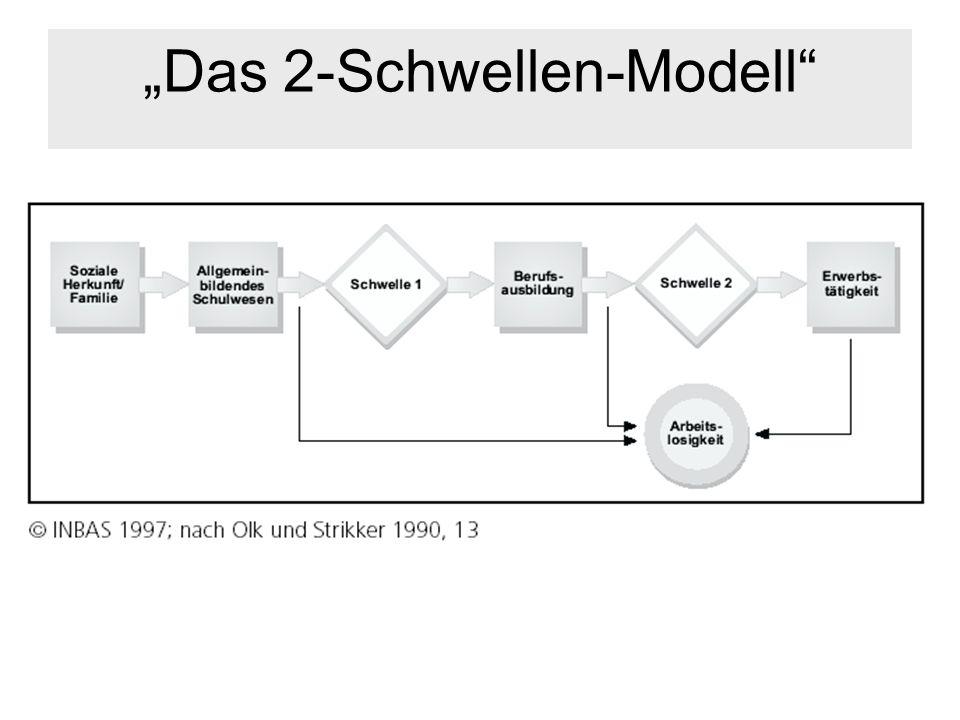 Das 2-Schwellen-Modell
