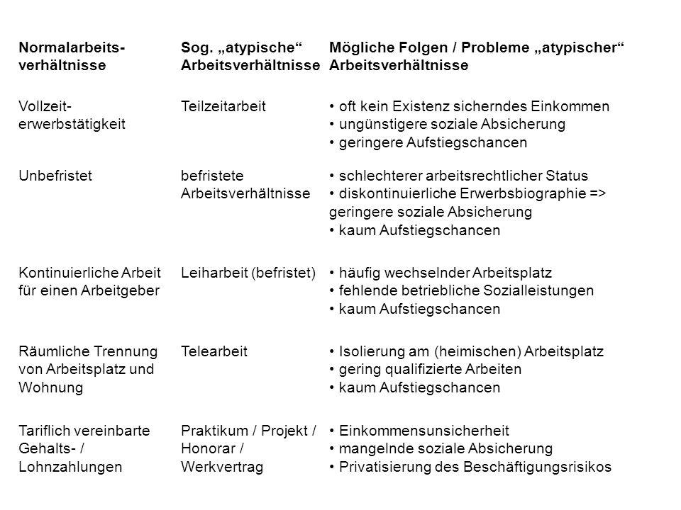 Normalarbeits- verhältnisse Sog. atypische Arbeitsverhältnisse Mögliche Folgen / Probleme atypischer Arbeitsverhältnisse Vollzeit- erwerbstätigkeit Te