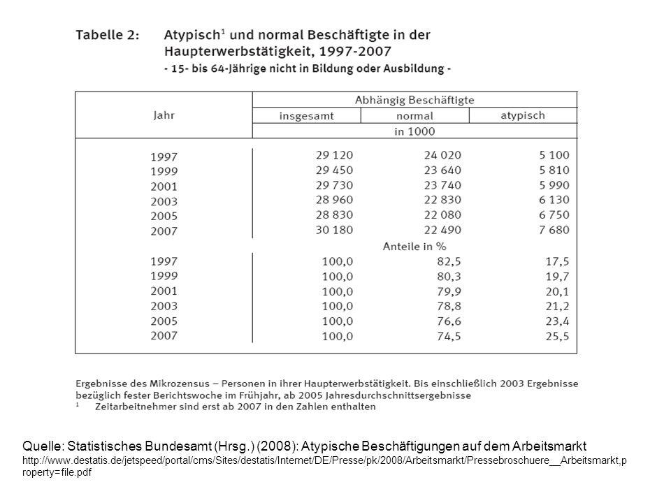 Atypische Beschäftigungen besonders häufig bei / in Gastgewerbe33% Dienstleistungen36% Frauen 38,4% Jüngere Beschäftigte (15-25Jahre) 39,2% Ohne Berufsabschluss39,9% Quelle: Statistisches Bundesamt, 2008 (a.a.O.)
