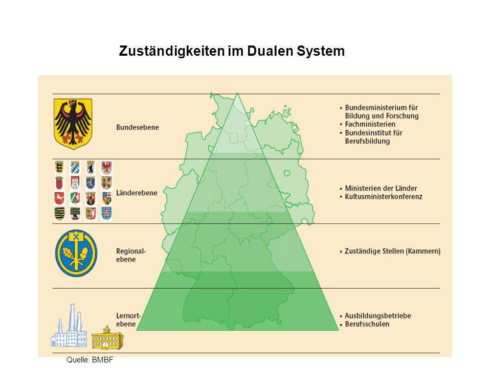 Zuständigkeiten im Dualen System Quelle: BMBF