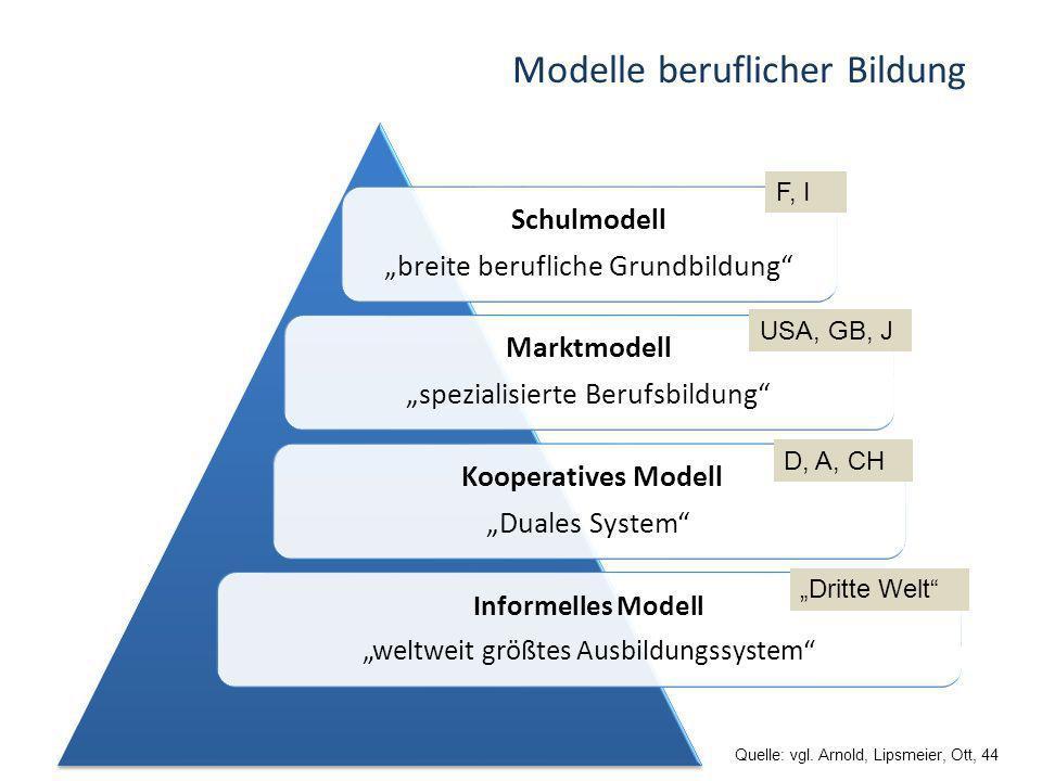 Modelle beruflicher Bildung Schulmodell breite berufliche Grundbildung Marktmodell spezialisierte Berufsbildung Kooperatives Modell Duales System Info