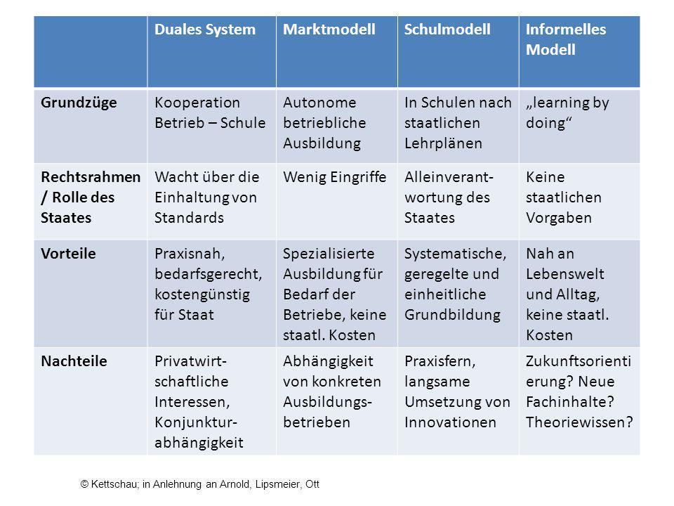 Duales SystemMarktmodellSchulmodellInformelles Modell GrundzügeKooperation Betrieb – Schule Autonome betriebliche Ausbildung In Schulen nach staatlich
