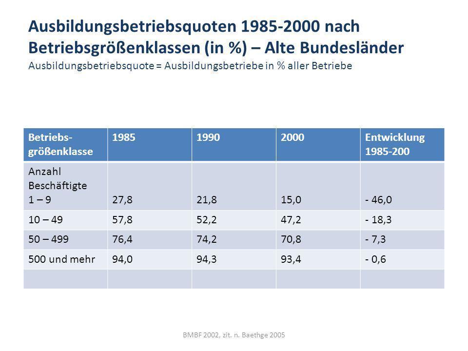 Ausbildungsbetriebsquoten 1985-2000 nach Betriebsgrößenklassen (in %) – Alte Bundesländer Ausbildungsbetriebsquote = Ausbildungsbetriebe in % aller Be