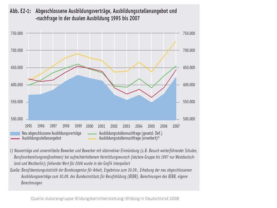 Quelle: Autorengruppe Bildungsberichterstattung: Bildung in Deutschland 2008