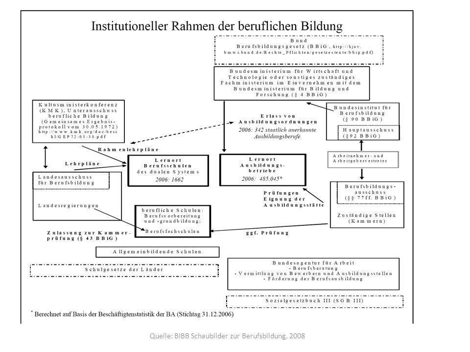 Quelle: BIBB Schaubilder zur Berufsbildung, 2008