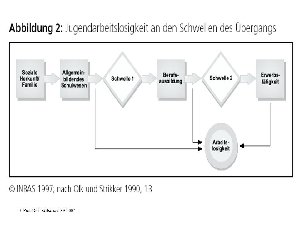 © Prof. Dr. I. Kettschau, SS 2007 Phasenorientierte Betrachtung der Jugendarbeitslosigkeit