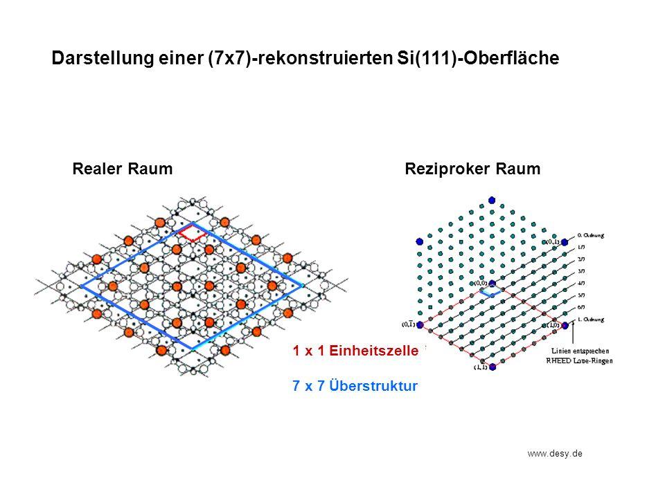 Realer RaumReziproker Raum www.desy.de Darstellung einer (7x7)-rekonstruierten Si(111)-Oberfläche 1 x 1 Einheitszelle 7 x 7 Überstruktur