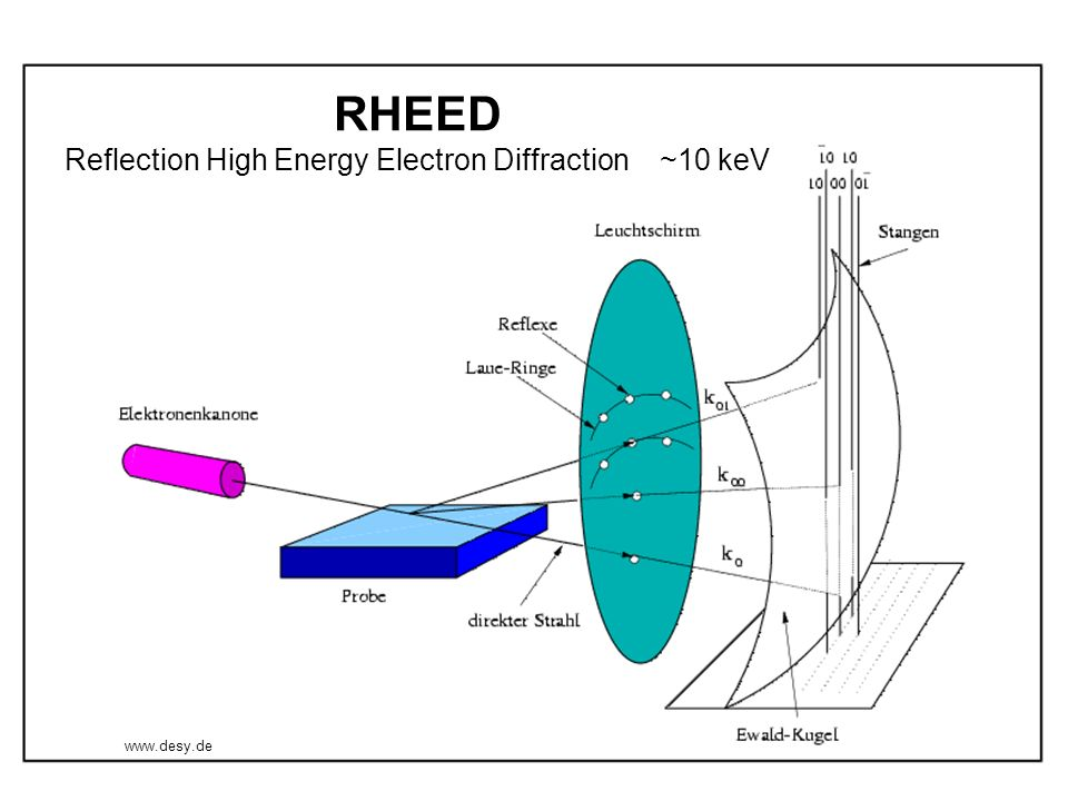 RHEED Reflection High Energy Electron Diffraction ~10 keV www.desy.de