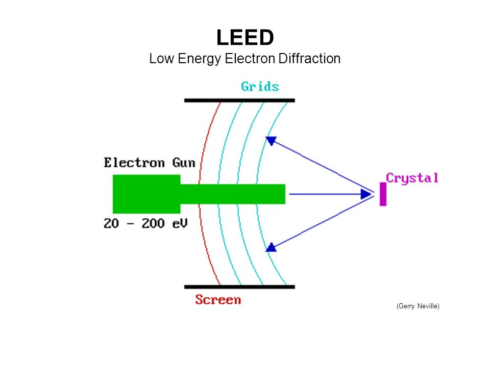 LEED Low Energy Electron Diffraction (Gerry Neville)