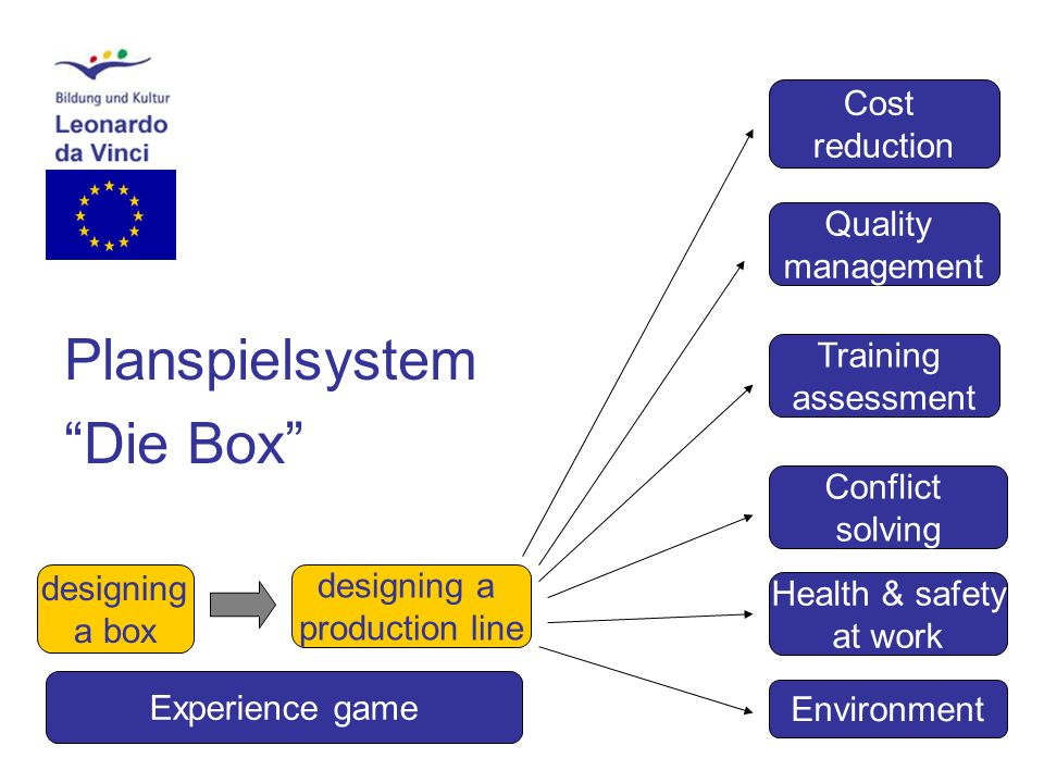 Planspielsystem Die Box designing a box Experience game designing a production line Cost reduction Conflict solving Training assessment Health & safety at work Environment Quality management