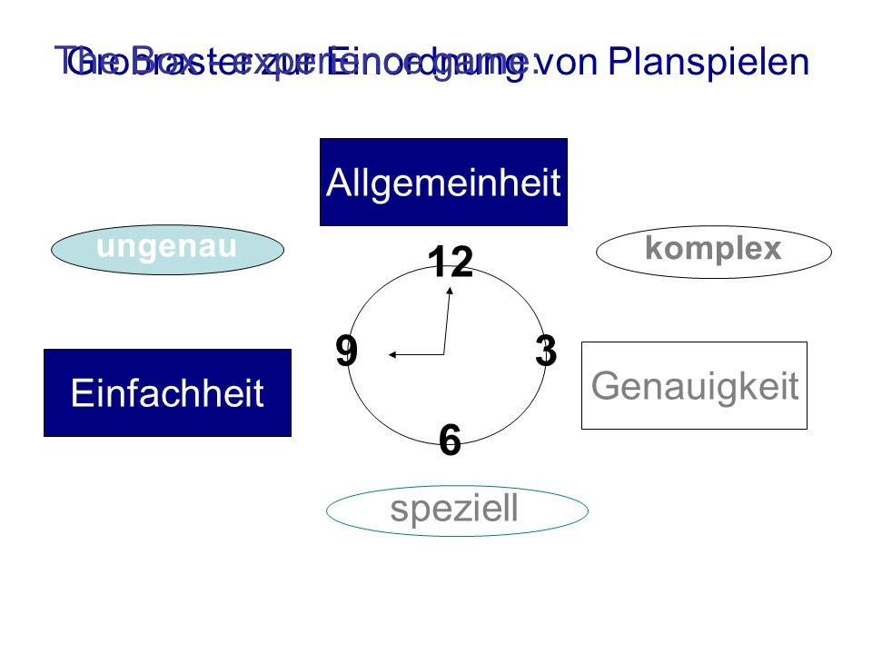 ein Planspiel in Bildungseinrichtungen geschlossenes Planspiel: Szenario vorgegebene Aufgabenstellungen definiertes Ziel phasierte Struktur: Planspiel und Debriefing Durchführung in/mit Gruppen in Präsenz mit Internetunterstützung