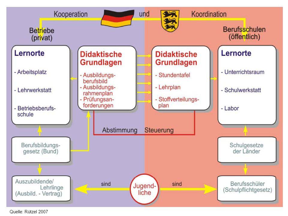 Quelle: Rützel 2007