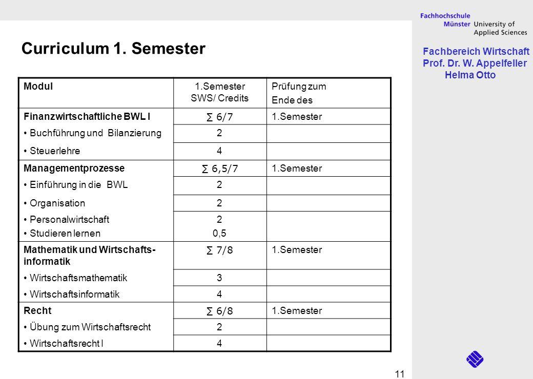 Fachbereich Wirtschaft Prof. Dr. W. Appelfeller Helma Otto 11 Curriculum 1. Semester Modul1.Semester SWS/ Credits Prüfung zum Ende des Finanzwirtschaf