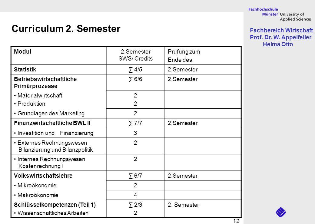 Fachbereich Wirtschaft Prof. Dr. W. Appelfeller Helma Otto 12 Curriculum 2. Semester Modul2.Semester SWS/ Credits Prüfung zum Ende des Statistik 4/52.