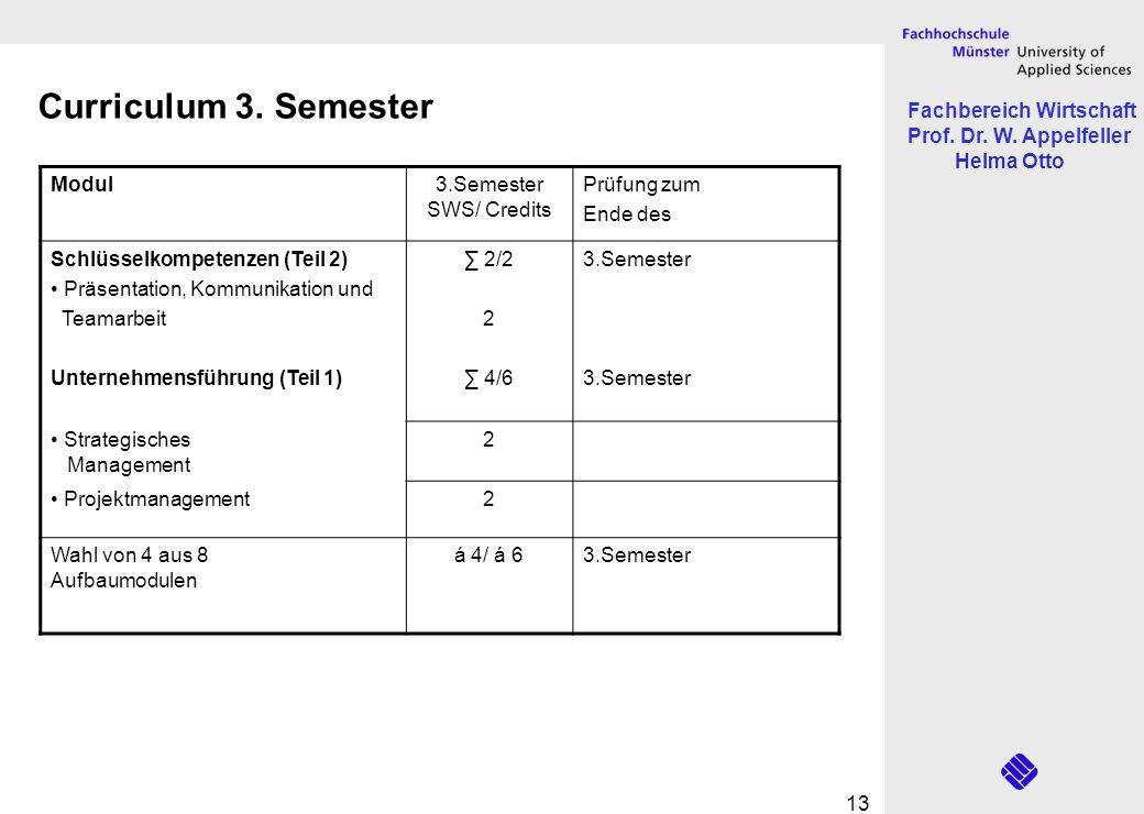 Fachbereich Wirtschaft Prof. Dr. W. Appelfeller Helma Otto 13 Modul3.Semester SWS/ Credits Prüfung zum Ende des Schlüsselkompetenzen (Teil 2) Präsenta