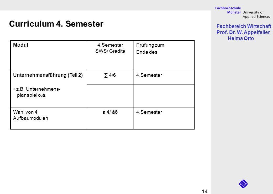 Fachbereich Wirtschaft Prof. Dr. W. Appelfeller Helma Otto 14 Modul4.Semester SWS/ Credits Prüfung zum Ende des Unternehmensführung (Teil 2) 4/64.Seme