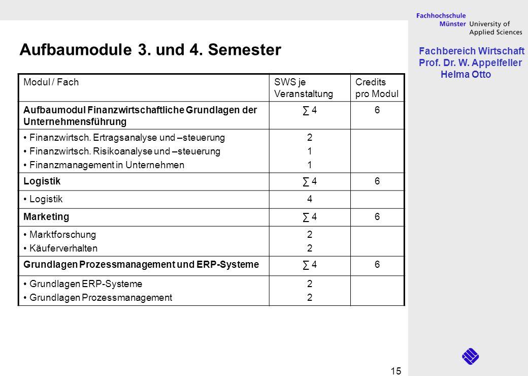 Fachbereich Wirtschaft Prof. Dr. W. Appelfeller Helma Otto 15 Modul / FachSWS je Veranstaltung Credits pro Modul Aufbaumodul Finanzwirtschaftliche Gru