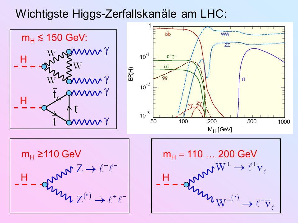 Wichtigste Higgs-Zerfallskanäle am LHC: m H 110 GeV H H m H 110 200 GeV H m H 150 GeV: H