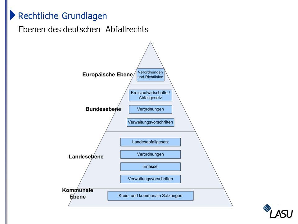 Rechtliche Grundlagen Ebenen des deutschen Abfallrechts