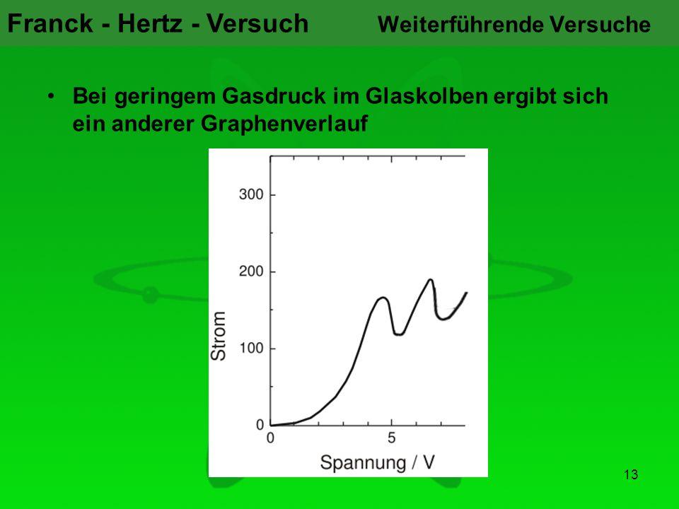 Franck - Hertz - Versuch 13 Weiterführende Versuche Bei geringem Gasdruck im Glaskolben ergibt sich ein anderer Graphenverlauf