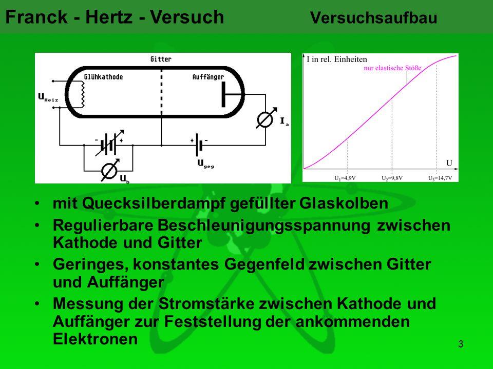 Franck - Hertz - Versuch 3 Versuchsaufbau mit Quecksilberdampf gefüllter Glaskolben Regulierbare Beschleunigungsspannung zwischen Kathode und Gitter G