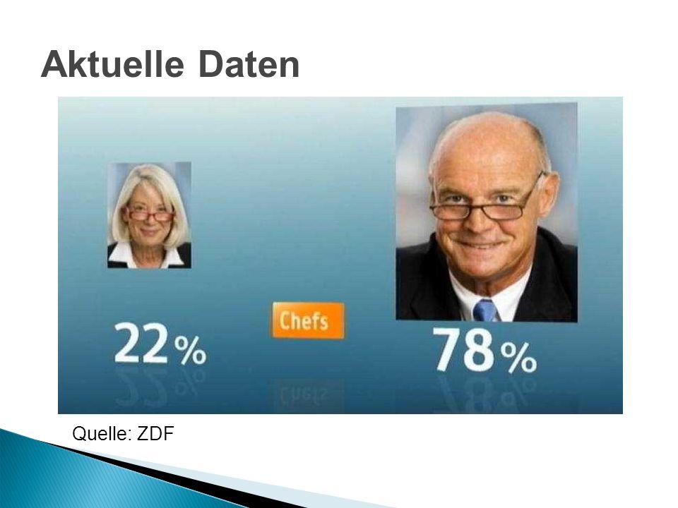 Aktuelle Daten Quelle: ZDF