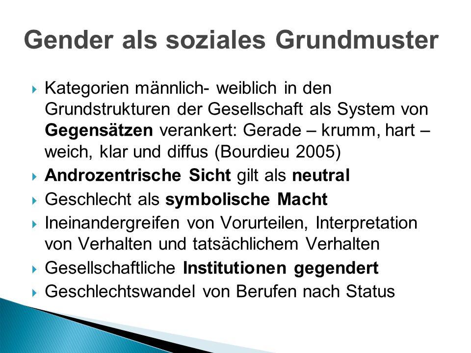 Gender als soziales Grundmuster Kategorien männlich- weiblich in den Grundstrukturen der Gesellschaft als System von Gegensätzen verankert: Gerade – k