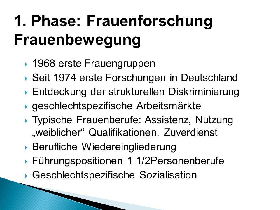 1968 erste Frauengruppen Seit 1974 erste Forschungen in Deutschland Entdeckung der strukturellen Diskriminierung geschlechtspezifische Arbeitsmärkte T