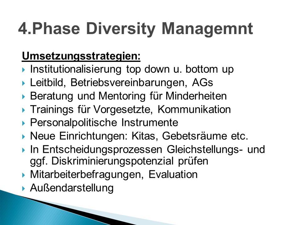 4.Phase Diversity Managemnt Umsetzungsstrategien: Institutionalisierung top down u. bottom up Leitbild, Betriebsvereinbarungen, AGs Beratung und Mento