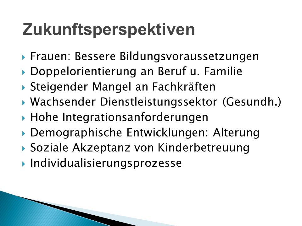 Frauen: Bessere Bildungsvoraussetzungen Doppelorientierung an Beruf u. Familie Steigender Mangel an Fachkräften Wachsender Dienstleistungssektor (Gesu