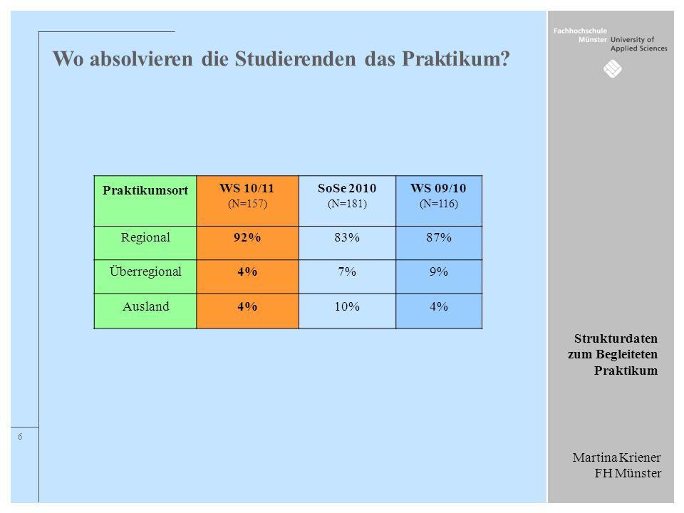 Martina Kriener FH Münster Strukturdaten zum Begleiteten Praktikum 6 Wo absolvieren die Studierenden das Praktikum? Praktikumsort WS 10/11 (N=157) SoS