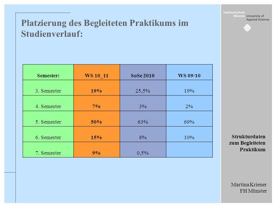 Martina Kriener FH Münster Strukturdaten zum Begleiteten Praktikum Platzierung des Begleiteten Praktikums im Studienverlauf: Semester: WS 10_11 SoSe 2